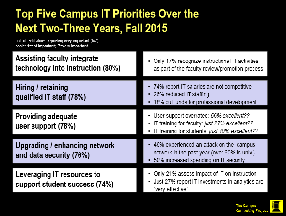 CIO-Prioritäten von Bildungseinrichtungen