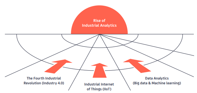 Industrial Analytics