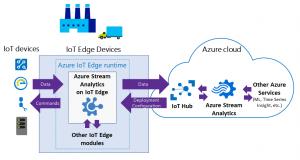 Azure IoT Edge Grafik