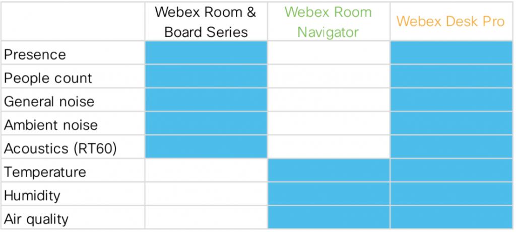 Cisco Webex Sensoren