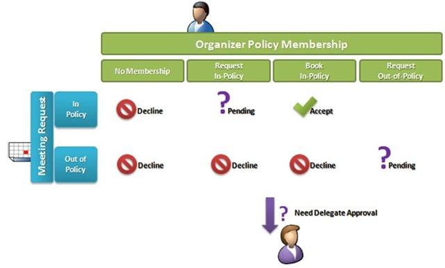 Exchange Raumbuchung Policy