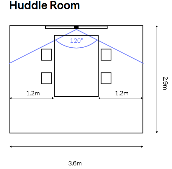 Huddly Room Example