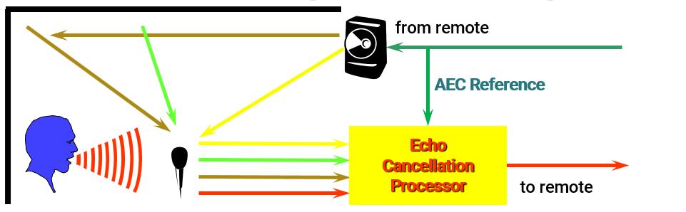 Echo Cancelling Basics